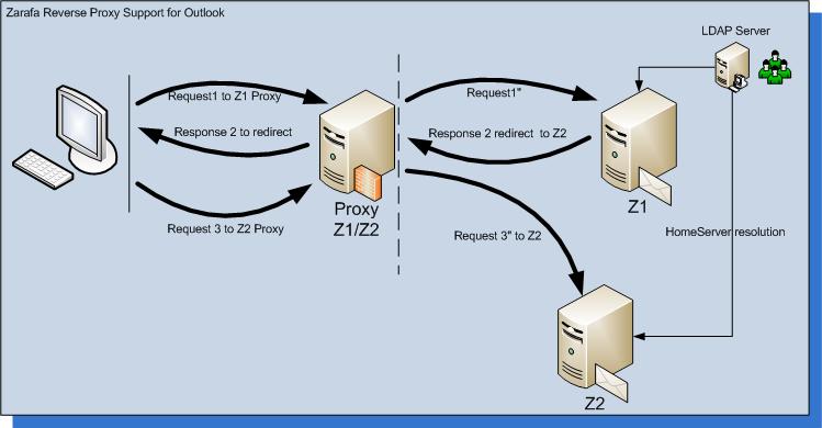 Diagrama da arquitetura do pacote de colaboraç0e3o zarafa